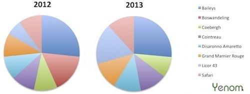 likeuren in 2012 en 2013