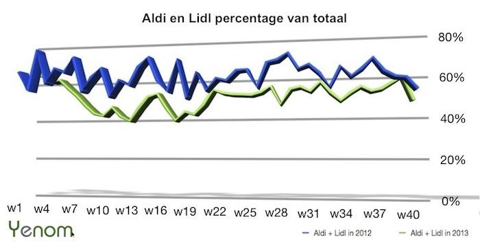 non-food aldi lidl 2012-2013