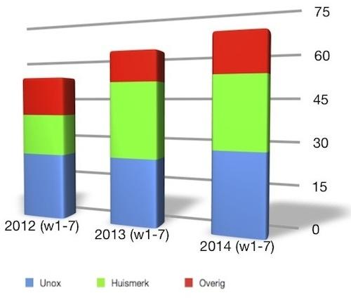 rookworst aanbiedingen 2012-2014