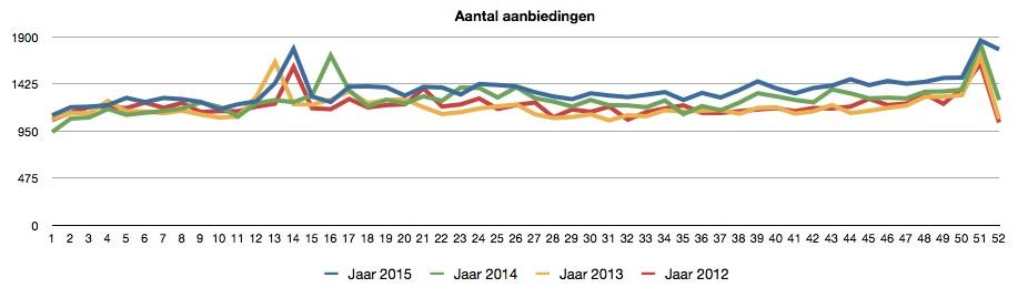 aantal aanbiedingen 2012-2015