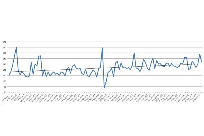 groei aanbiedingen 2014